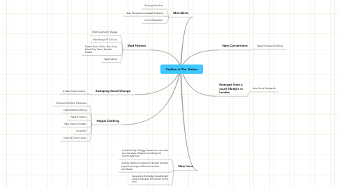 Mind Map: Fashion in The  Sixties