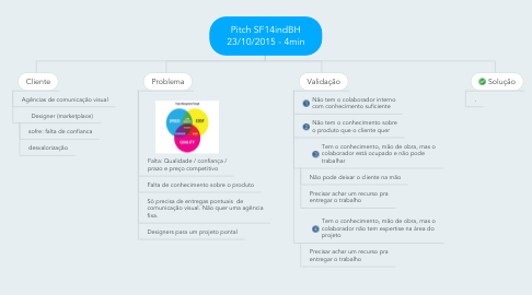 Mind Map: Pitch SF14indBH 23/10/2015 - 4min