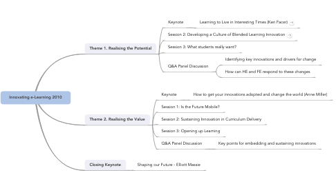 Mind Map: Innovating e-Learning 2010