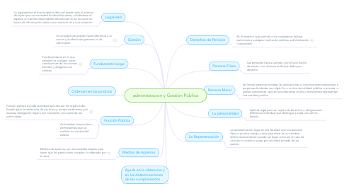 Mind Map: administracion y Gestión Pública