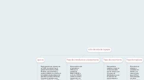 Mind Map: ciclo de vida de la pepsi