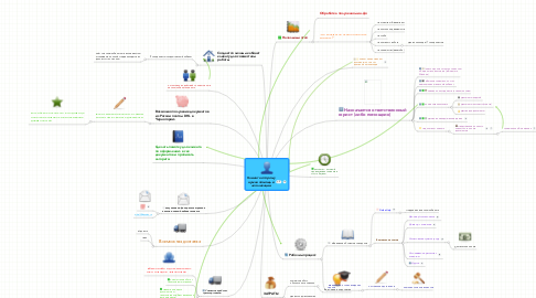 Mind Map: Взаимодействие МП и М.И.мясо -продукция