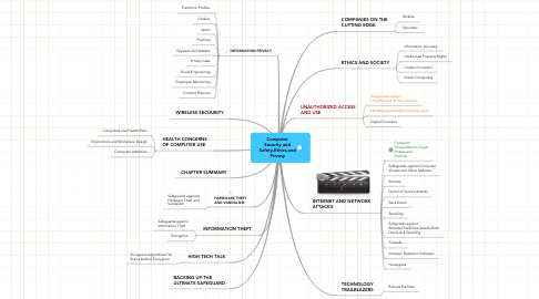 Mind Map: Computer Security and Safety,Ethics,and Privasy
