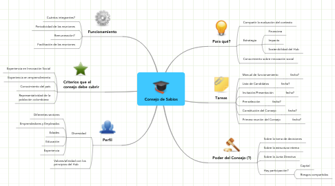 Mind Map: Consejo de Sabios