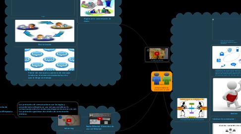 Mind Map: principios básicos de comunicación en redes