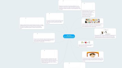 Mind Map: PROCESO SALUD-ENFERMEDAD