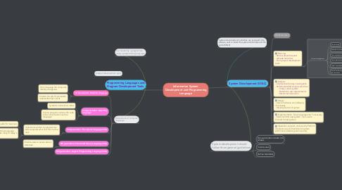 Mind Map: Information System Development and Programming Language