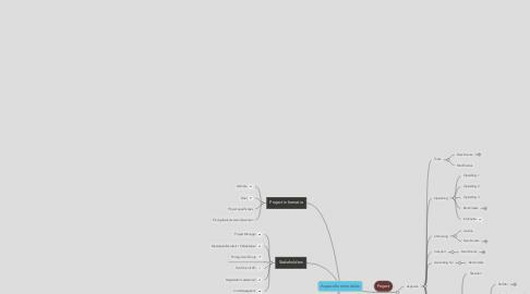 Mind Map: Aquacultuurmodules