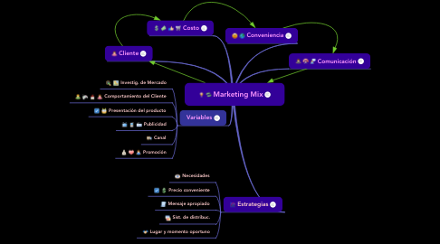 Mind Map: Marketing Mix