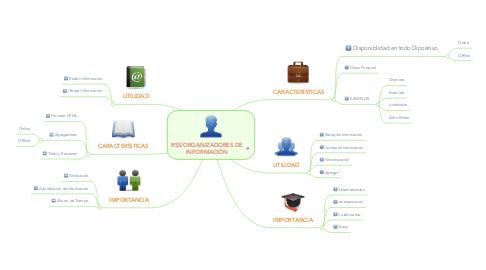 Mind Map: RSS/ORGANIZADORES DE INFORMACIÓN