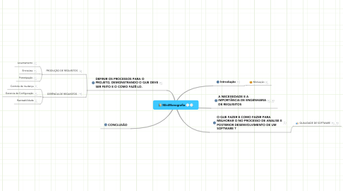 Mind Map: MiniMonografia