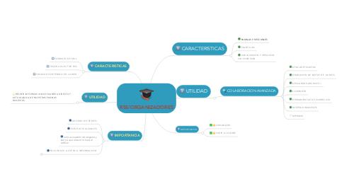 Mind Map: RSS/ORGANIZADORES