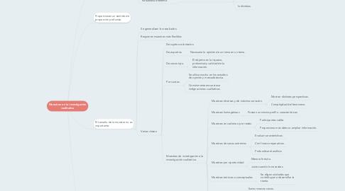 Mind Map: Muestreo en la investigación cualitativa