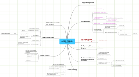 Mind Map: PhD on Training of Teamwork in Healthcare Education