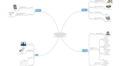 Mind Map: ETAPAS DEL PROCESOINVESTIGATIVO