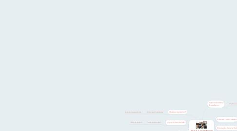 Mind Map: Internet e Aprendizagem