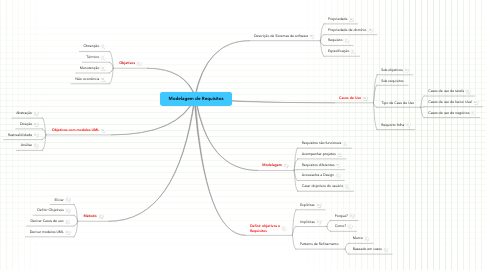 Mind Map: Modelagem de Requisitos