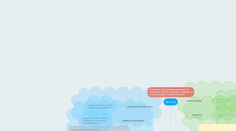 Mind Map: Договор