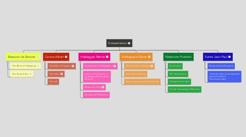 Mind Map: Existentialism