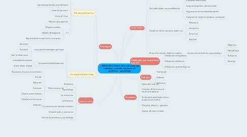 Mind Map: DIDACTICA Ciencia de la educación que interviene  y estudia el proceso de enseñanza - aprendizaje