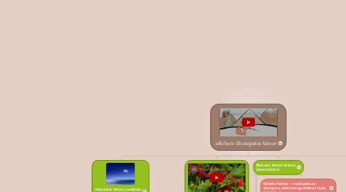 Mind Map: Ekoloģiskie faktori