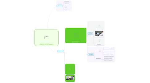 Mind Map: AMBIENTES VIRTUALES