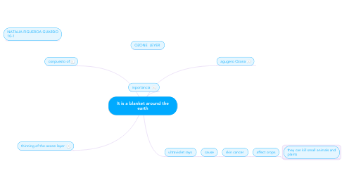 Mind Map: It is a blanket around the earth