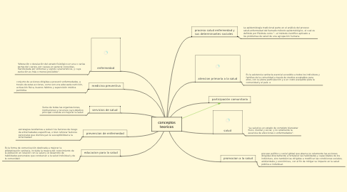 Mind Map: conceptos teoricos
