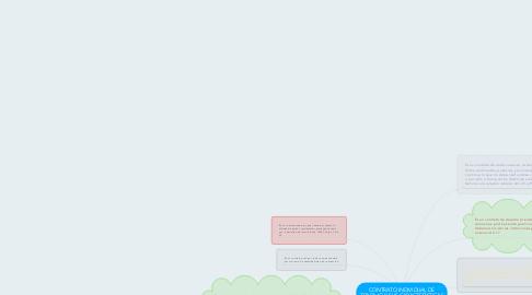Mind Map: CONTRATO INDIVIDUAL DE TRABAJO Y SUS CARACTERÍSTICAS