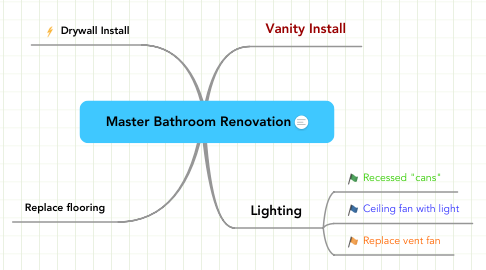 Mind Map: Master Bathroom Renovation