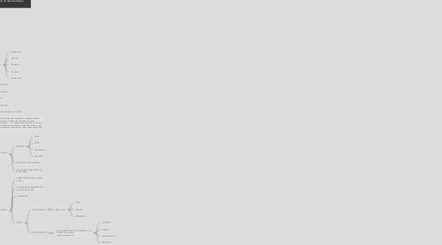 Mind Map: A composición