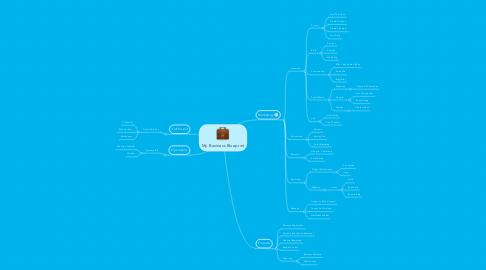 Mind Map: My Business Blueprint