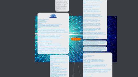 Mind Map: La Comunicacion