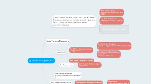 Mind Map: Династия  Танцеров с ИАЗ