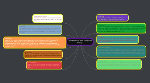 Mind Map: Características del Contrato de Trabajo.