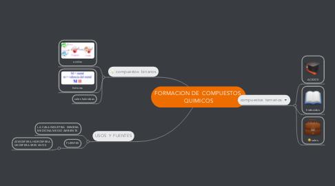 Mind Map: FORMACION DE  COMPUESTOS  QUIMICOS