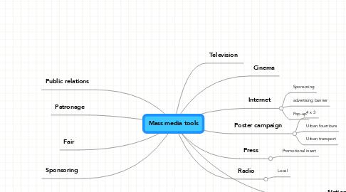 Mind Map: Mass media tools