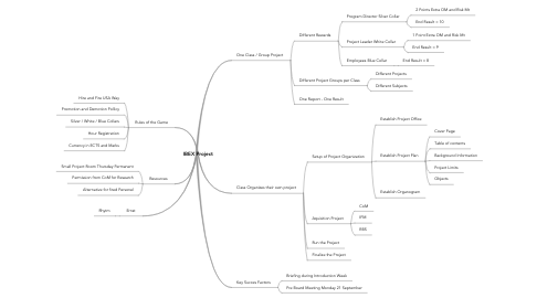 Mind Map: IBEX Project