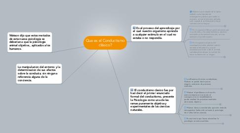 Mind Map: Que es el Conductismo clásico?