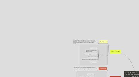Mind Map: DIFERENCIA ENTRE EL MODELO CAPITALISTA Y EL MODELO SOCIALISTA