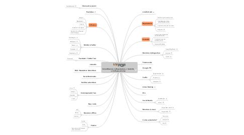 Mind Map: Come Misurare La Reputazione, L'Autorità  e L'Influenza Online