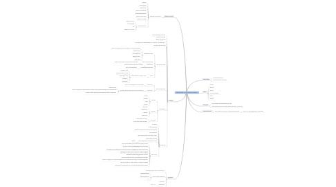 Mind Map: ZIP Projectleider - Janneke de Groot, presentatie