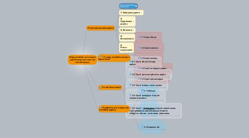 Mind Map: Etapy produkcji na maszynie papierniczej oraz czym się charakteryzują.