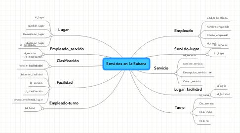 Mind Map: Servicios en la Sabana