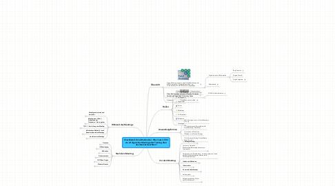 Mind Map: Checkliste Online-Moderation: Was muss ich für ein erfolgreiches Meeting oder Training über das Internet beachten?