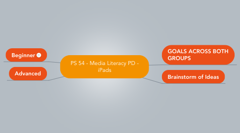 Mind Map: PS 54 - Media Literacy PD - iPads