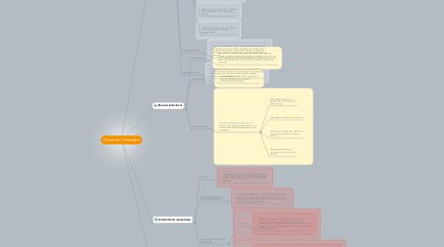 Mind Map: Planeación Pedagógica