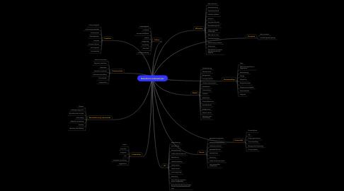 Mind Map: Brainstorm onderwerpen