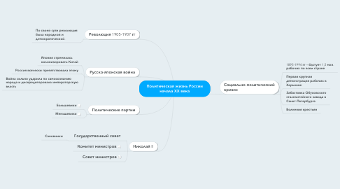 Mind Map: Политическая жизнь России начала XX века