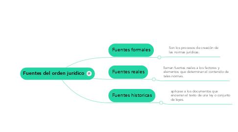 Mind Map: Fuentes del orden jurídico